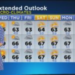 Jackie Johnson's Weather Forecast (Jan. 31) #人気商品 #Trend followme
